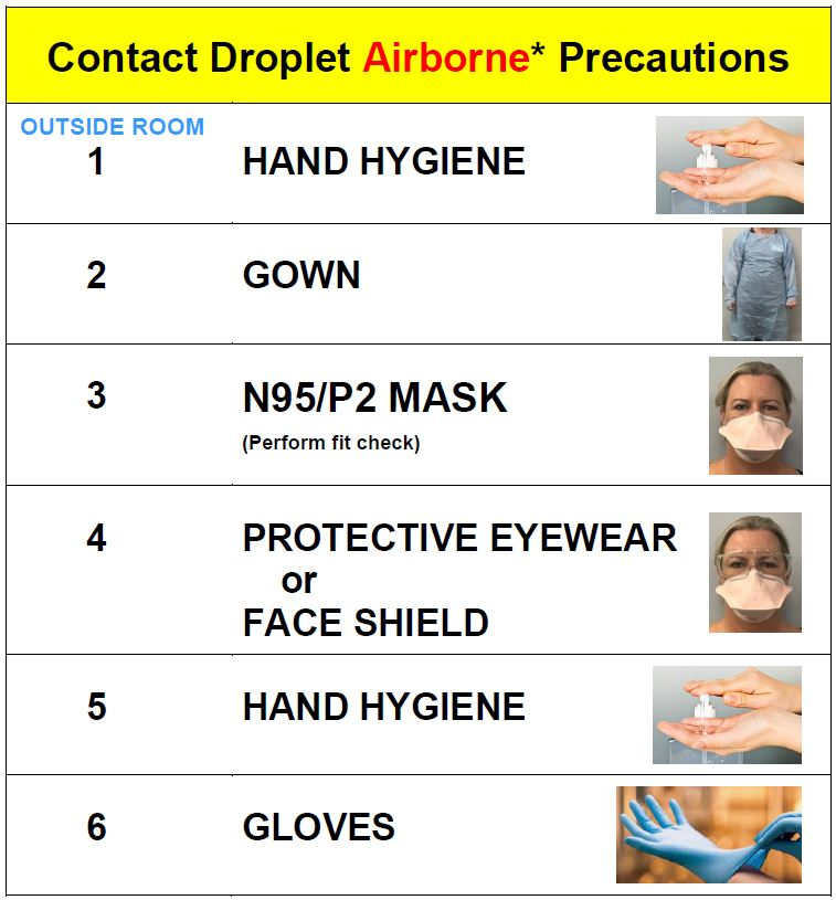 Donning And Doffing Ppe Checklist: Coronavirus Education & Training